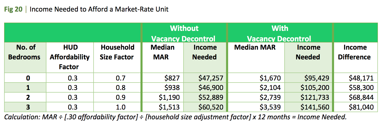 Renters Need To Earn 95 000 To Afford Rent Controlled Studio In Santa Monica New Report Says Santa Monica Daily Press