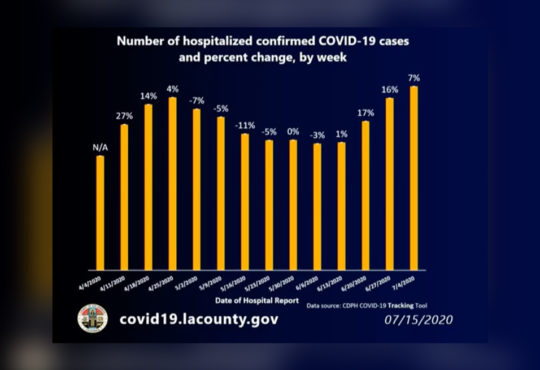 LA County Coronavirus Cases Top 150000, Deaths Surpass 4000